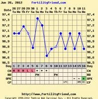 Ovulation Signs present, OPK isn't cooperating      BabyandBump